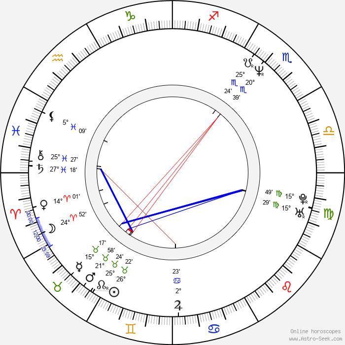Cynda Williams - Birth horoscope chart