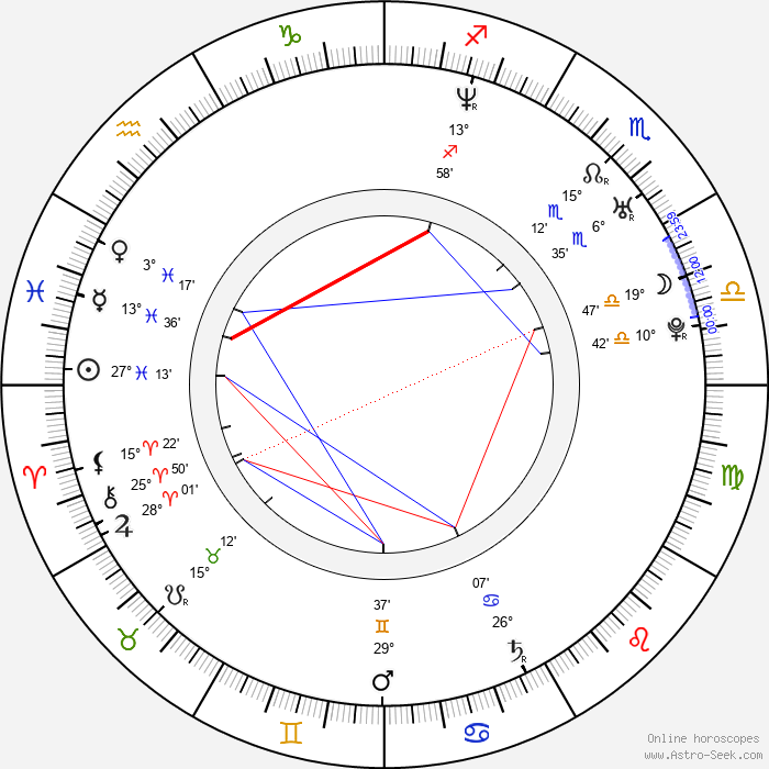Cynthia Daniel - Birth horoscope chart
