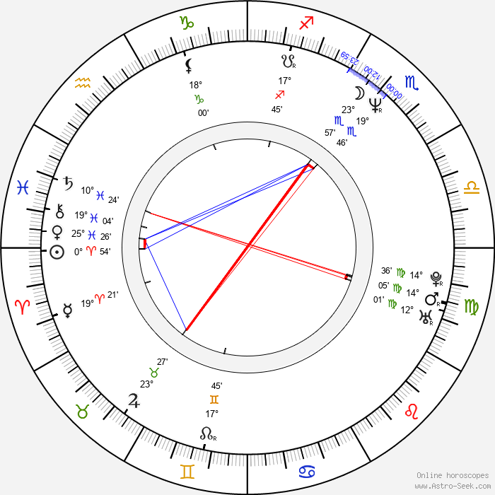 Cynthia Geary - Birth horoscope chart
