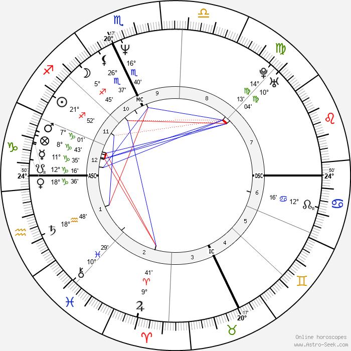 Cynthia Gibb - Birth horoscope chart