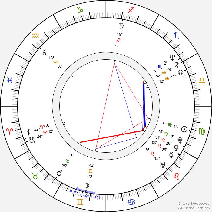 Cynthia Haymon - Birth horoscope chart