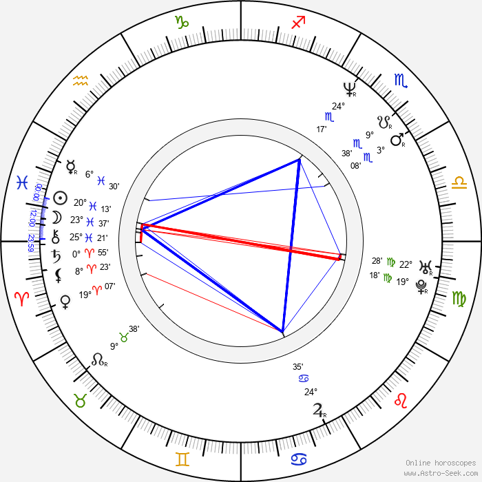 Cynthia Klithbo - Birth horoscope chart