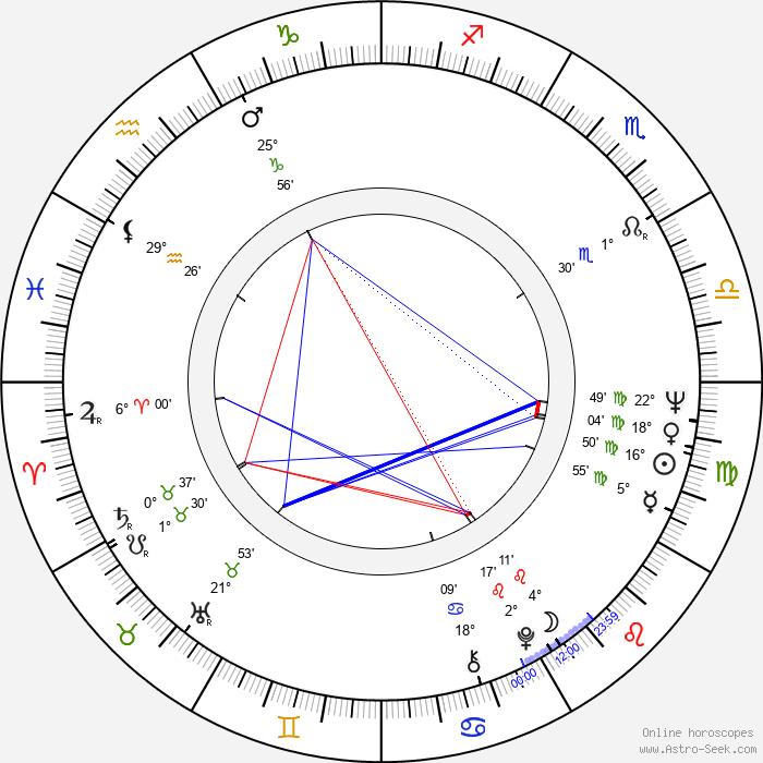Cynthia Lennon - Birth horoscope chart