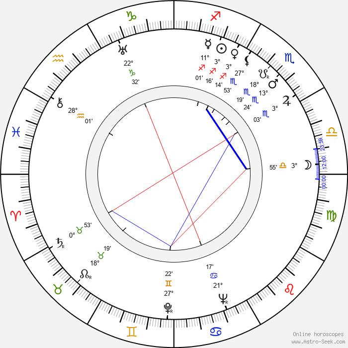 Cyril Cusack - Birth horoscope chart
