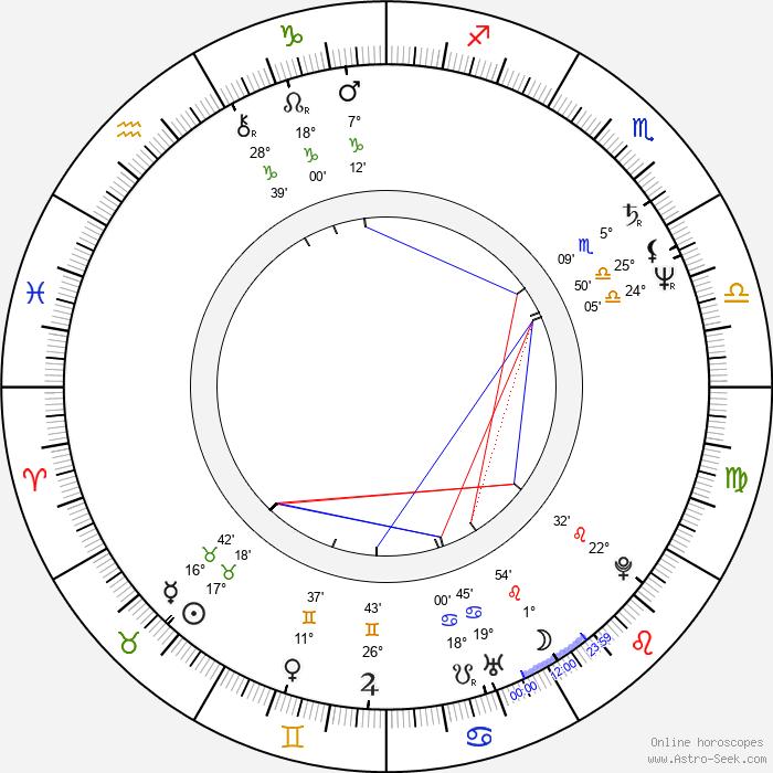 Cyril Drozda - Birth horoscope chart