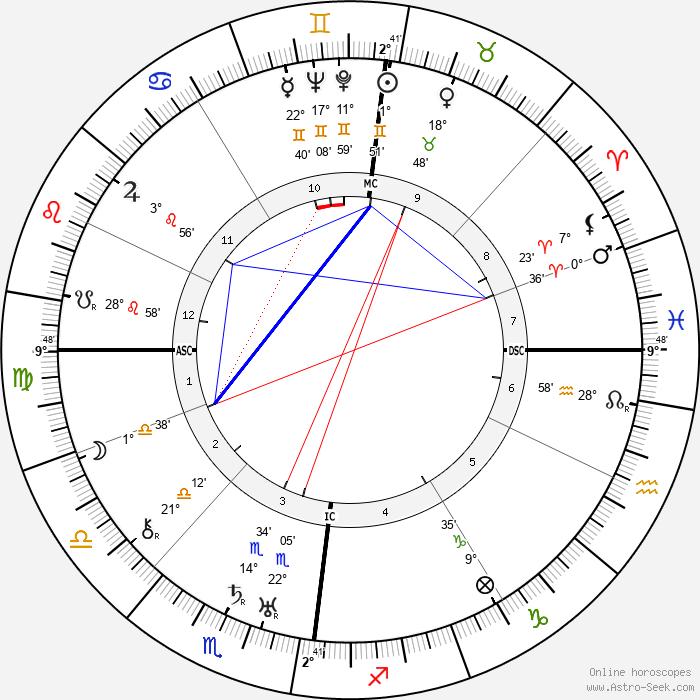Cyril Fagan - Birth horoscope chart