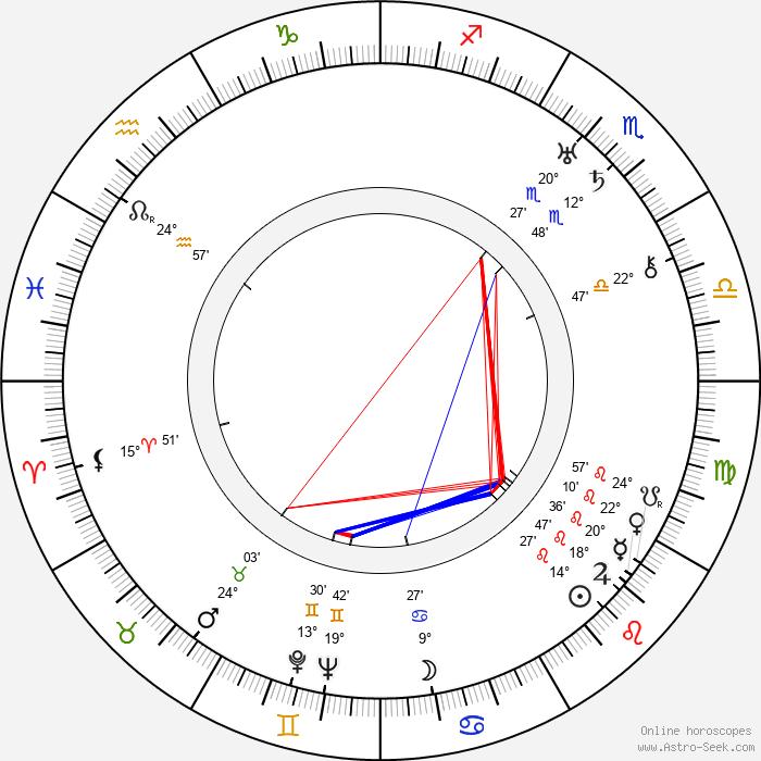 Cyril J. Mockridge - Birth horoscope chart