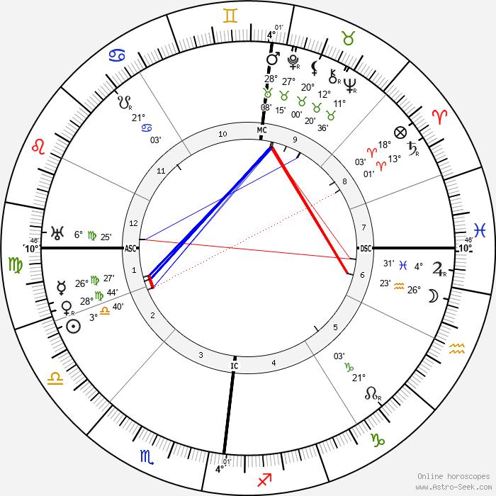 Cyril Meir Scott - Birth horoscope chart