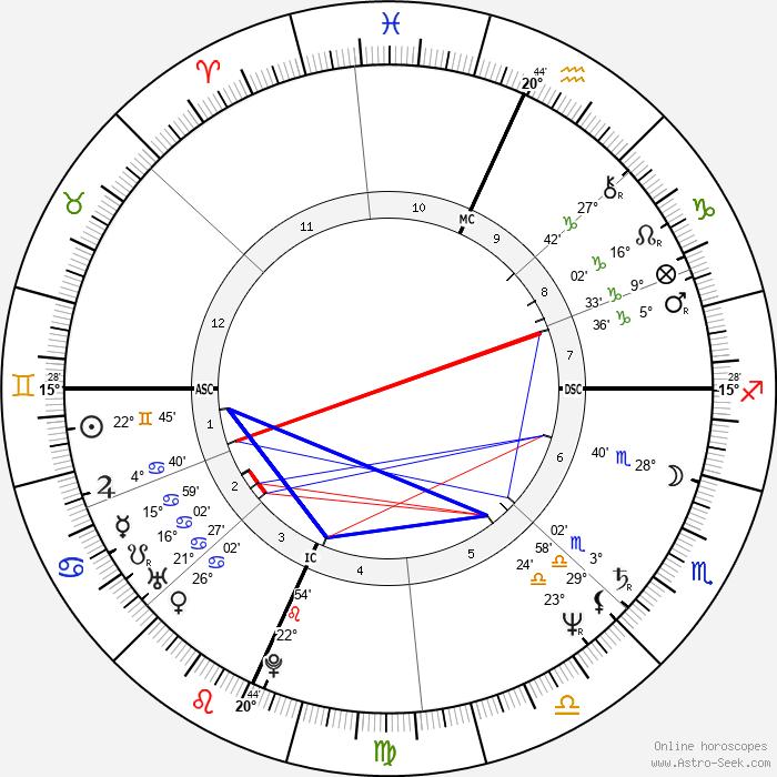 Cyrus Vance Jr. - Birth horoscope chart