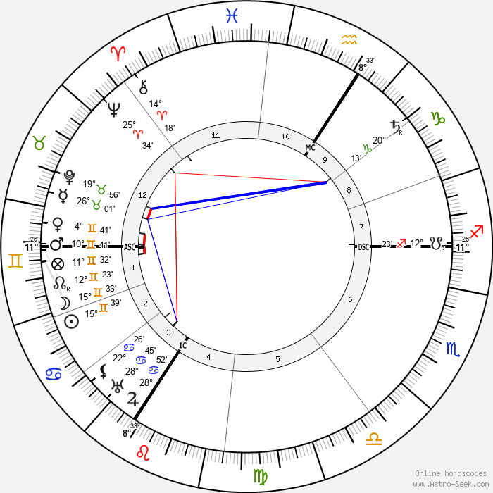 Czarina of Russia Alexandra - Birth horoscope chart