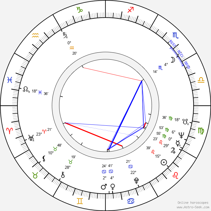 Czeslaw Lasota - Birth horoscope chart