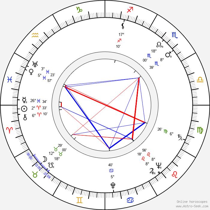 Czeslaw Mroczek - Birth horoscope chart
