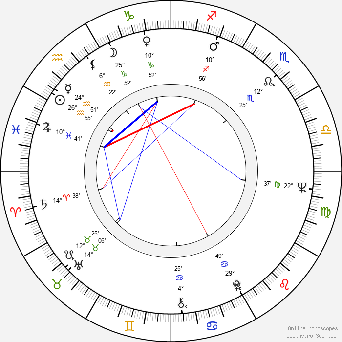 Czeslaw Niemen - Birth horoscope chart