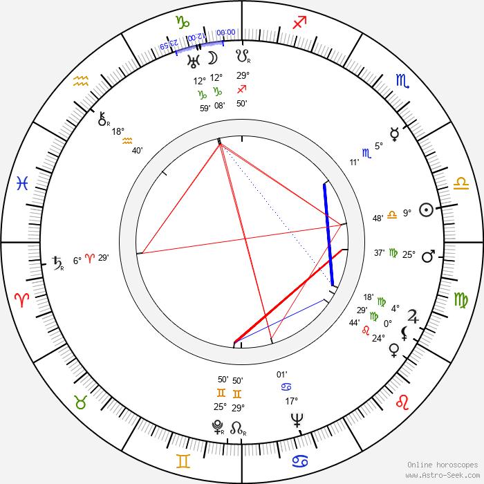 Czeslaw Roszkowski - Birth horoscope chart