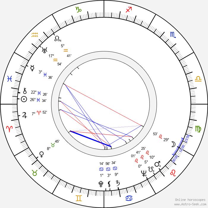 Czeslaw Wollejko - Birth horoscope chart