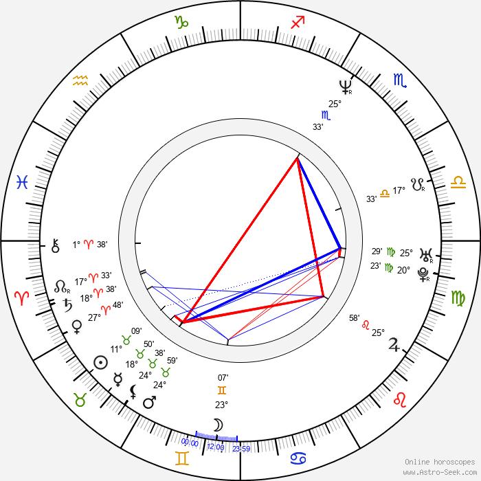 D'arcy Wretzky - Birth horoscope chart