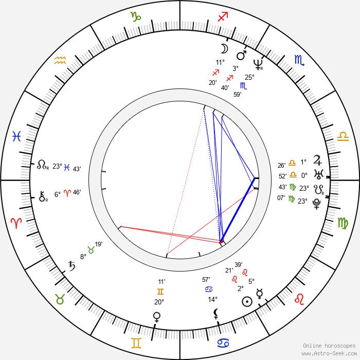 D. B. Woodside - Birth horoscope chart