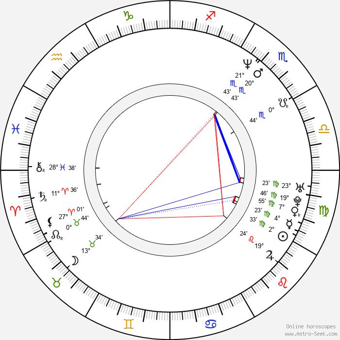 D. Daniel Vujic - Birth horoscope chart