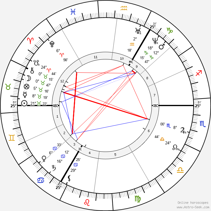 D. G. Rossetti - Birth horoscope chart