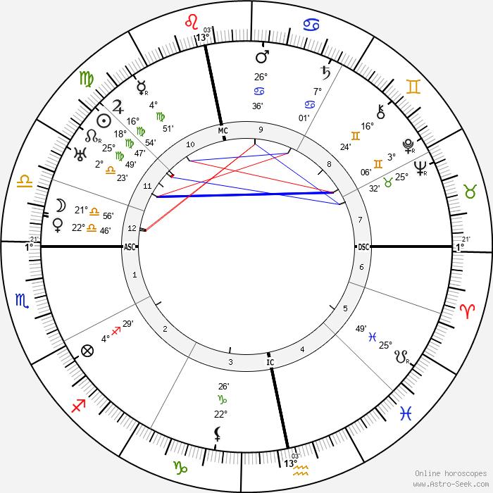 D. H. Lawrence - Birth horoscope chart
