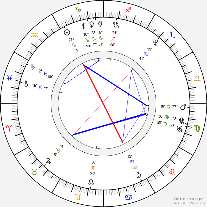 D. J. Caruso - Birth horoscope chart