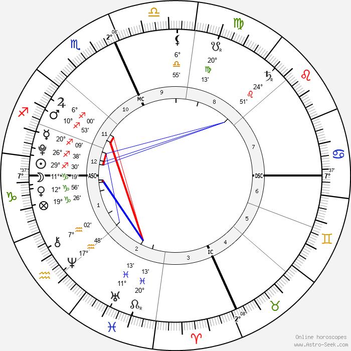 D'Lila Star Combs - Birth horoscope chart