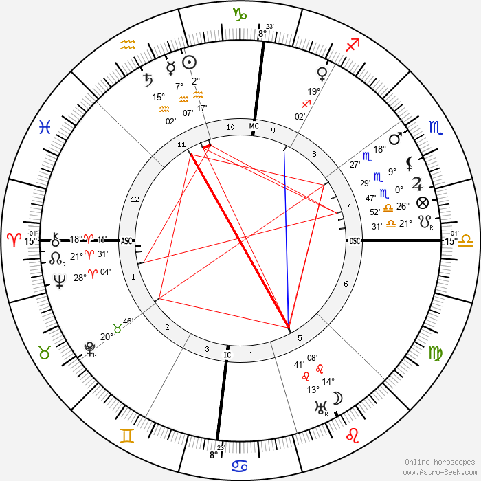 D. W. Griffith - Birth horoscope chart