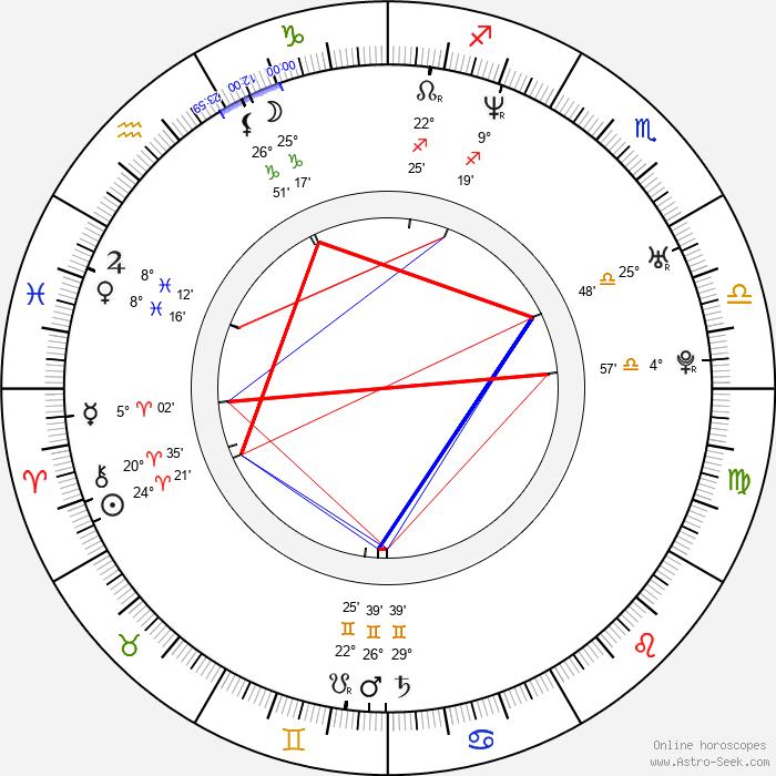 Da Brat - Birth horoscope chart