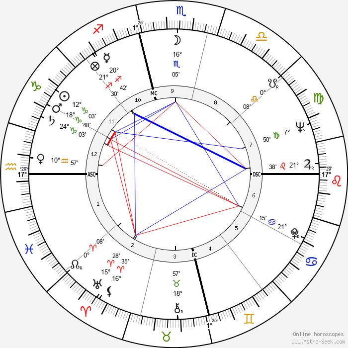 Dabney Coleman - Birth horoscope chart