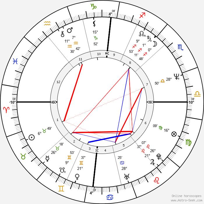 Dáda Patrasová - Birth horoscope chart