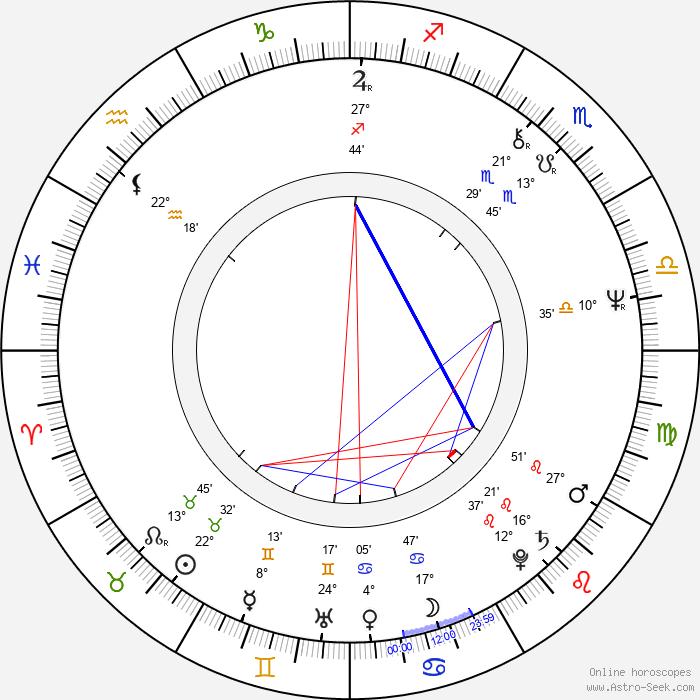 Dagmar Andrtová-Voňková - Birth horoscope chart