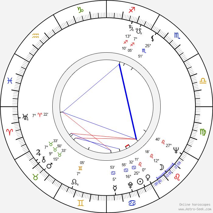 Dagmar Doubravská - Birth horoscope chart