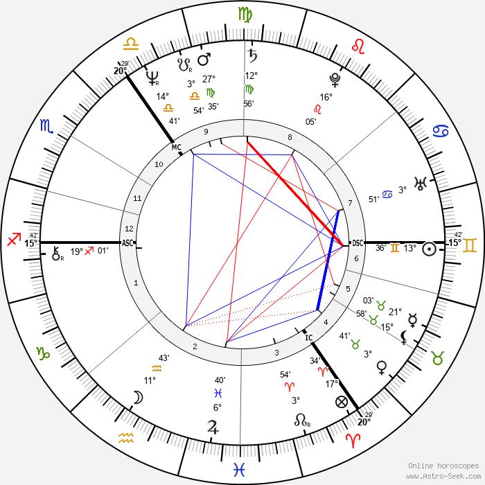 Dagmar Krause - Birth horoscope chart