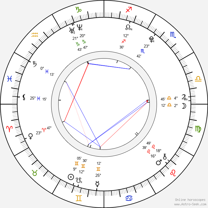 Dagmar Křížová - Birth horoscope chart