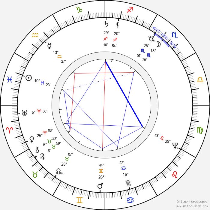 Dagmar Pistorová - Birth horoscope chart