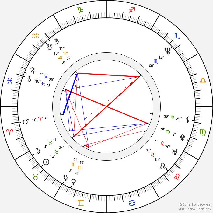 Dagmar Sanitrová - Birth horoscope chart