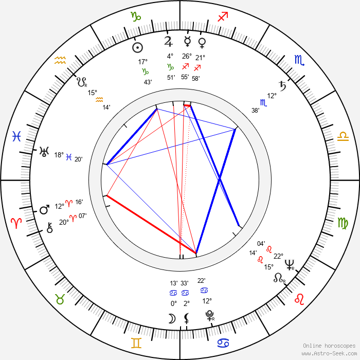 Dagmar Součková - Birth horoscope chart