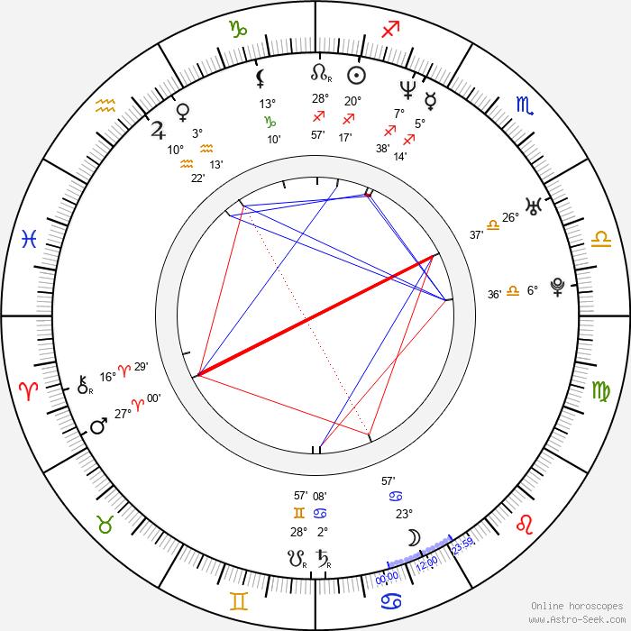 Dagur Kári - Birth horoscope chart