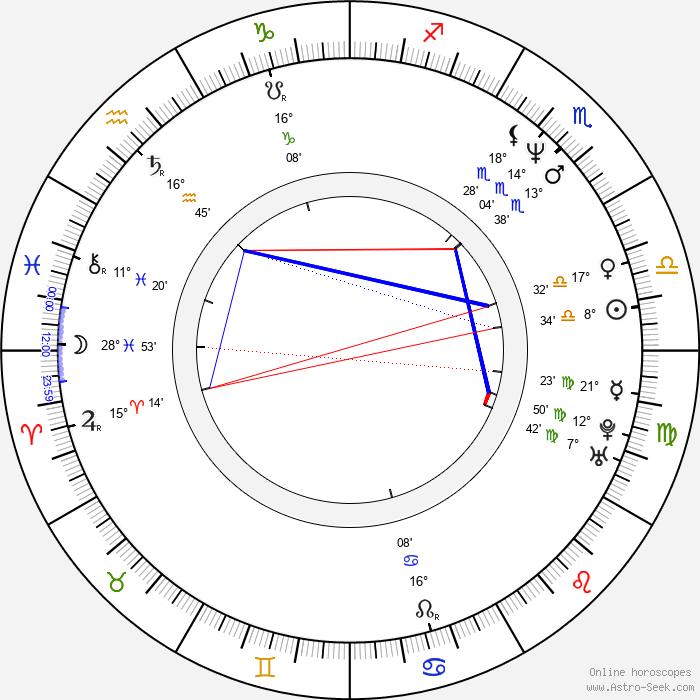 Daihachi Yoshida - Birth horoscope chart