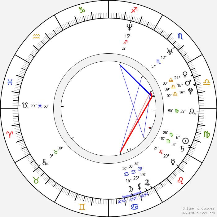 Daisuke Honda - Birth horoscope chart