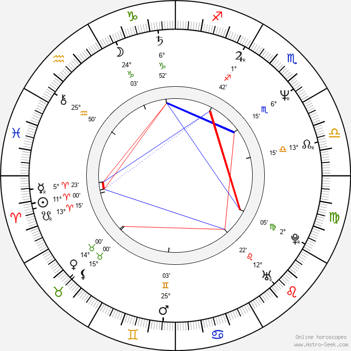 Daisuke Nishio - Birth horoscope chart