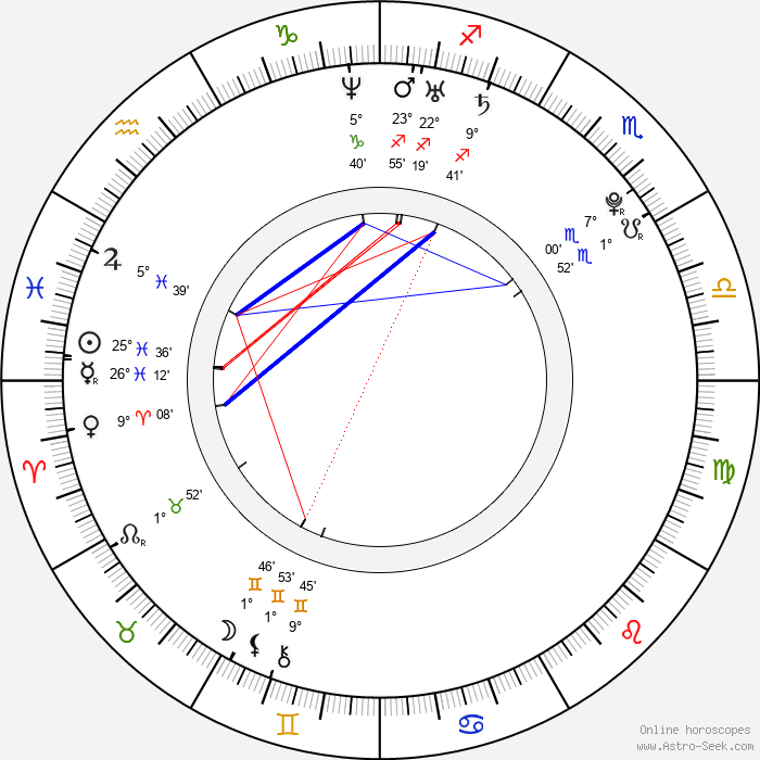 Daisuke Takahashi - Birth horoscope chart