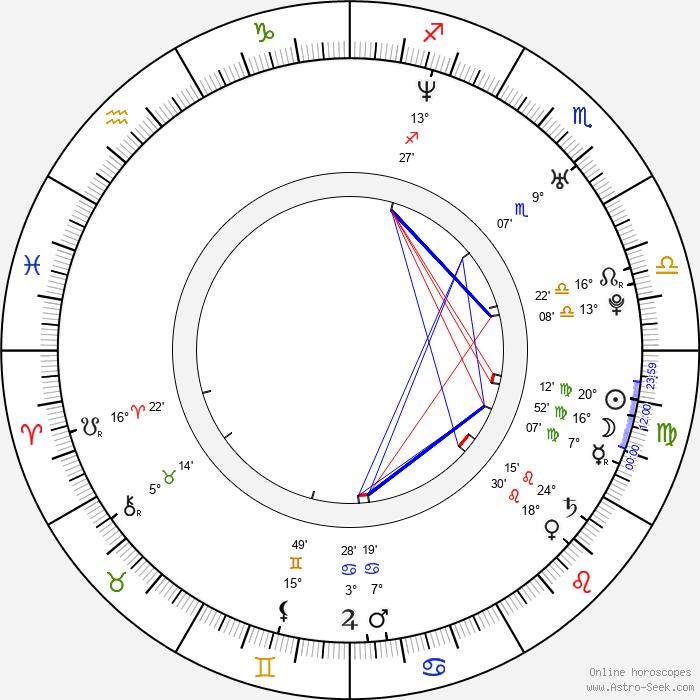 Daisuke Tsuda - Birth horoscope chart