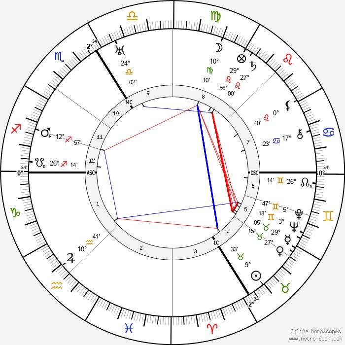 Daisy Fellowes - Birth horoscope chart
