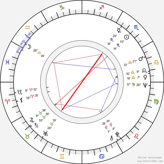 Dakin Matthews - Birth horoscope chart