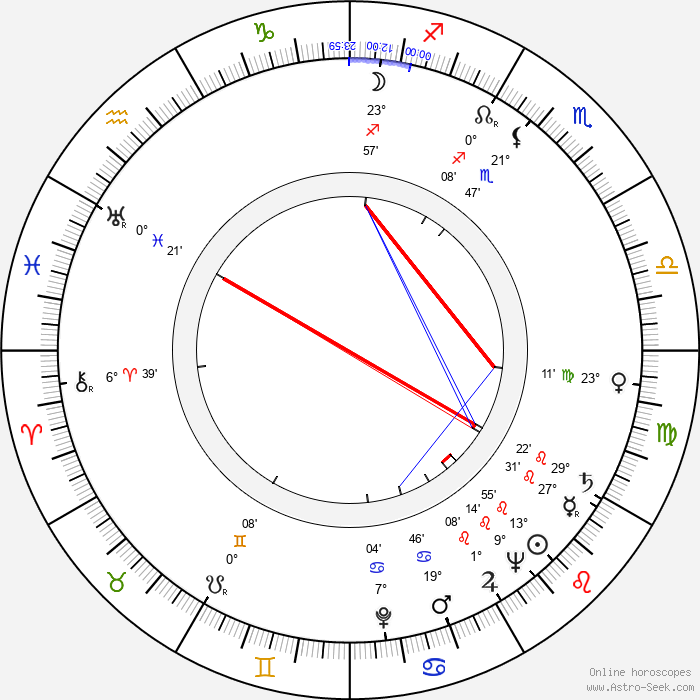 Dako Dakovski - Birth horoscope chart