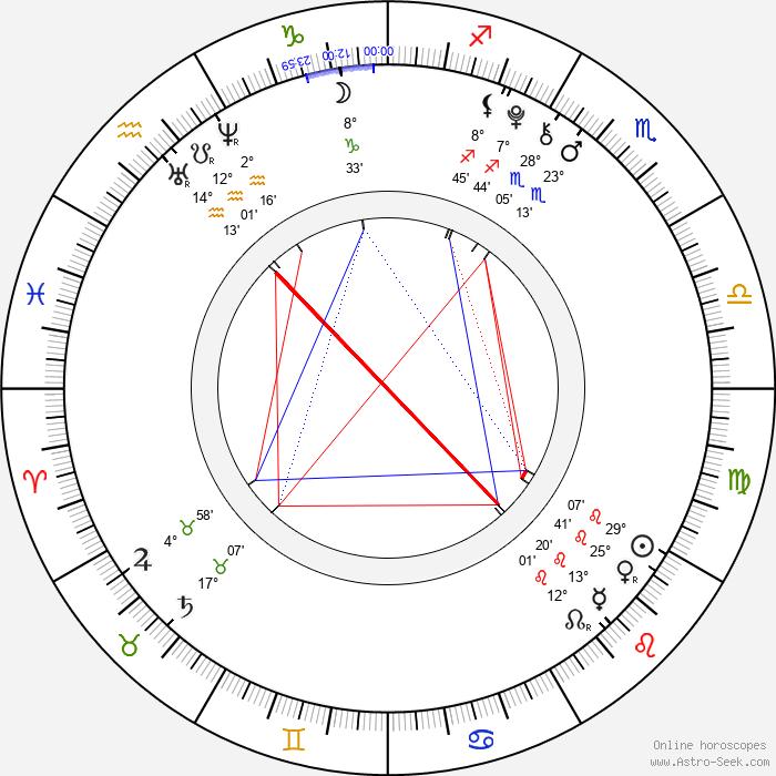 Dakota Goyo - Birth horoscope chart