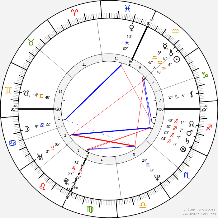 Dale Mohorcic - Birth horoscope chart
