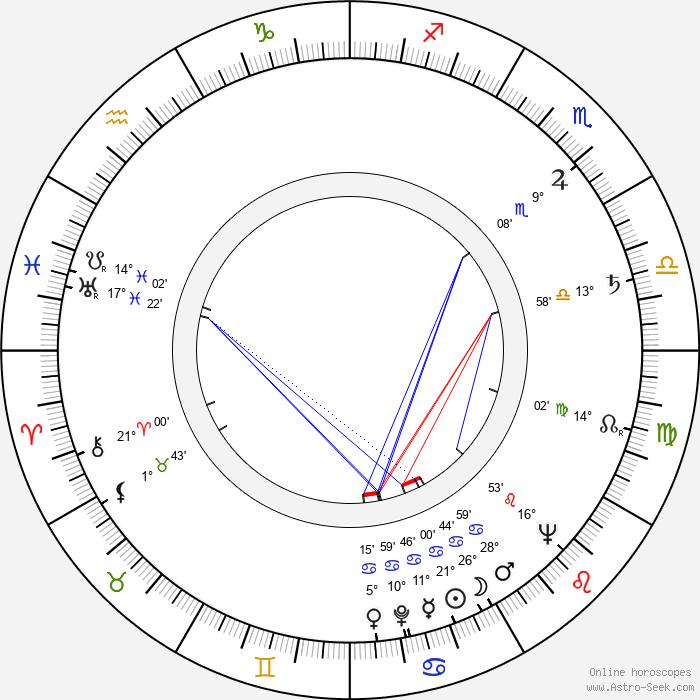 Dale Robertson - Birth horoscope chart