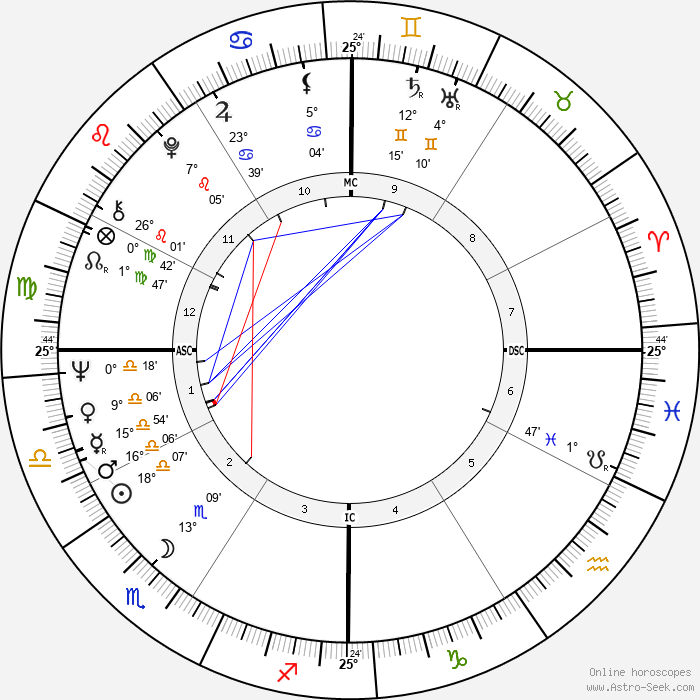Daliah Lavi - Birth horoscope chart